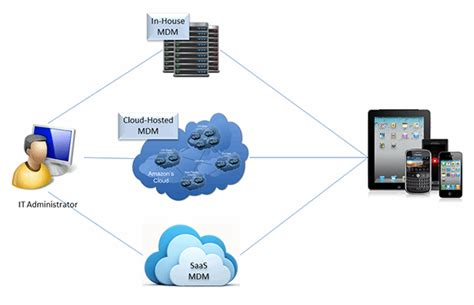 mobile device software advanced mobile device management software capabilities to
