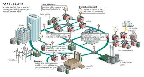 grid layout en francais 187 smart grids
