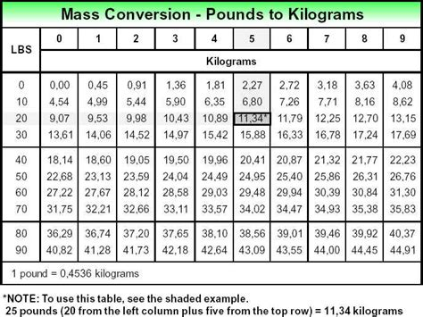 10 pounds in kg kg lbs converter new calendar template site