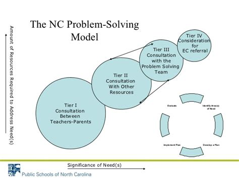 Of Mba Problem Solving Model by Problem Solving Model