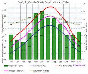 Banff ab climograph in english units