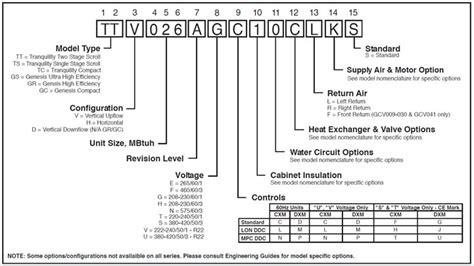 find tonnage on ahu hvac equipment nomenclature