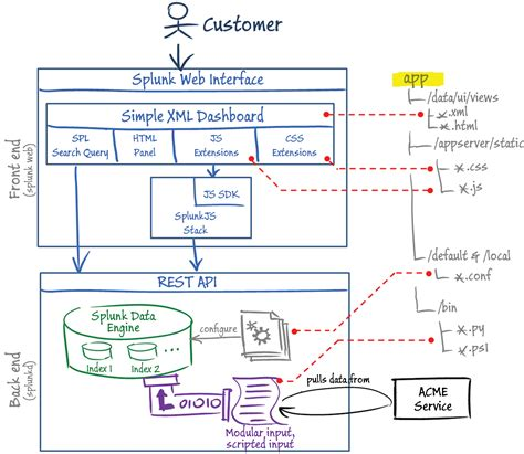 app architecture diagram wiring diagrams wiring