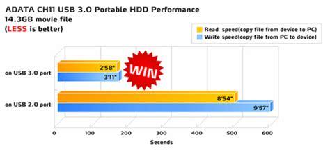 Hardisk Eksternal Murah want to sell 9 7 2013 adata hardisk 3 0 500gb rm170