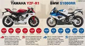 R1 Vs Bmw S1000rr Vs Yamaha R1 2015 Autos Post