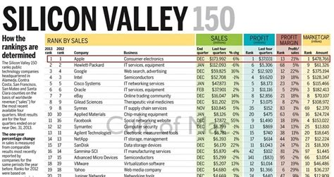 Value Of Mba In Silicon Valley by The Most Profitable Company In Silicon Valley Your News