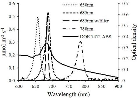 light emitting diode based flow through optical absorption detectors absorbance based light emitting diode optical sensors and sensing devices 28 images sensors