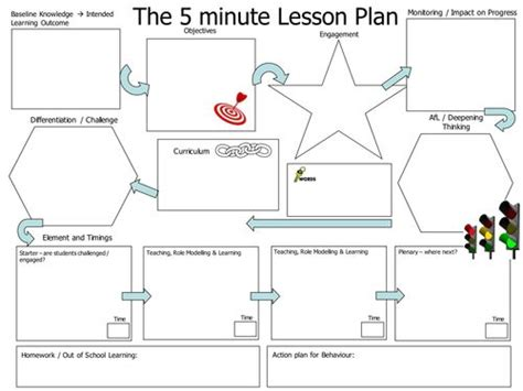 5 Minute Lesson Plan Template 25 best ideas about 5 minute lesson plan on
