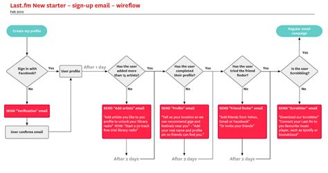 ux process diagram the guide to ux design process documentation part 2