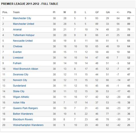 epl table in full a quot true blue quot me premier league season 2011 2012