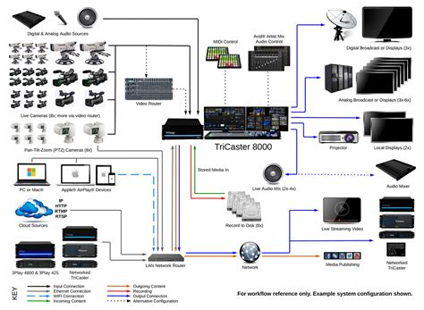 church video recording systems