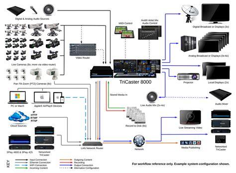 church sound system setup diagram live sound pa system setup diagram live get free image