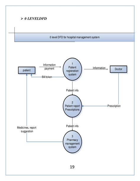 flowchart of hospital management system new context level data flow diagram for hospital