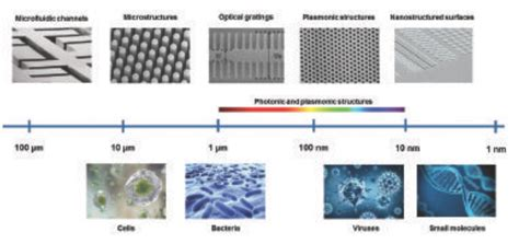 nanopatterning and nanoscale devices for biological applications devices circuits and systems books high volume processes for next generation biotechnology