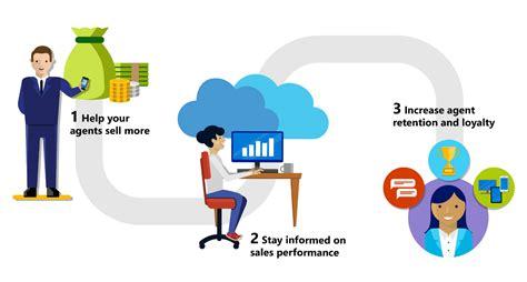 mobile customer relationship management relationship management distributor relationship