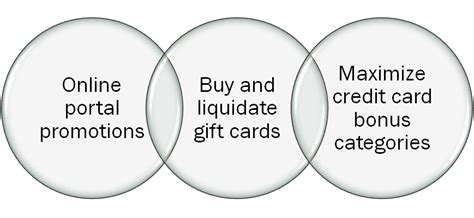 Gift Card Churning - the art of gift card churning chicagoseminars frequent miler