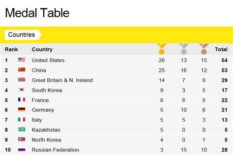 medal tables