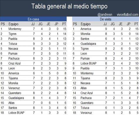 tabla general al momento tigres el ceon del futbol mexicano reporta a los