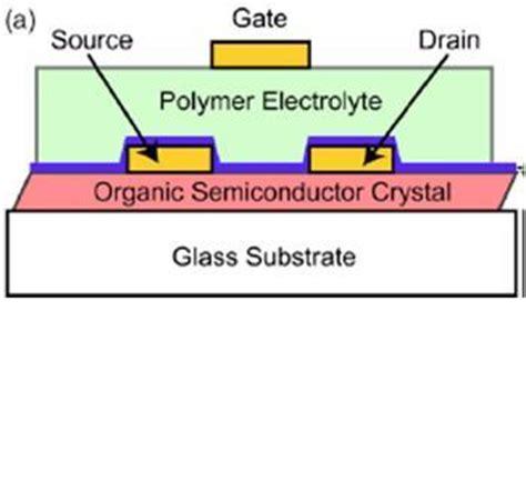 transistor gate insulator ion gel gate insulator in field effect transistors z07062 of minnesota office for