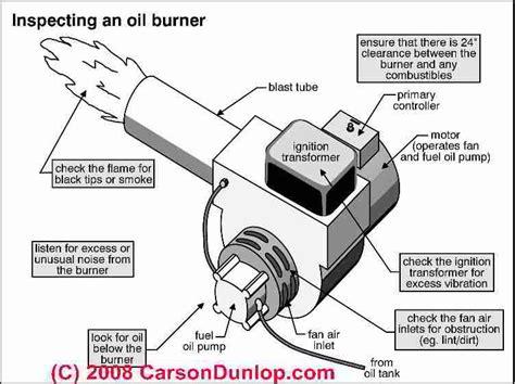 hydronaghen   diagnose oil burner noise smoke