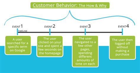 behavioral analytics wikipedia