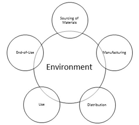 Csr Mba Skool by Sustainability Constraints Of Supply Chain Management