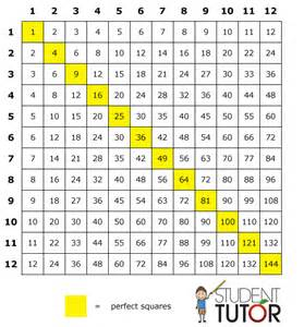 Learning Multiplication Tables by How To Learn Multiplication Tables