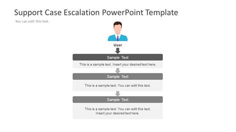 support case escalation powerpoint template slidemodel