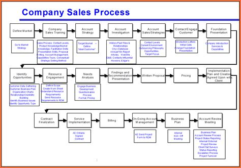 sales process flowchart exle process mapping template webb1 png bid exle