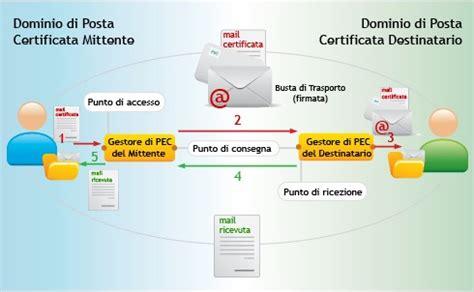 uffici postali abilitati pec pec la posta elettronica certificata per tutti gli italiani