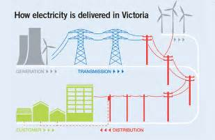 how do you get home citipower and powercor about us electricity networks