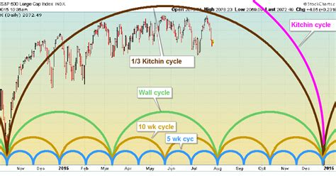 swing cycle swing trade cycles august 2015 outlook and beyond