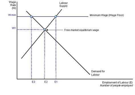 ki s economy price controls