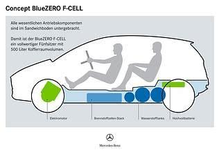 Brennstoffzelle Im Auto Funktion by Elektroauto Hems Renewables
