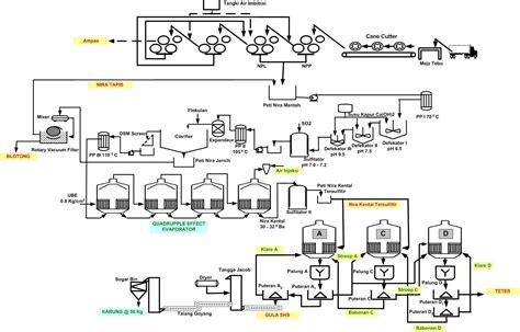 layout pabrik beras sekilas proses pembuatan gula