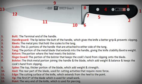 knife terminology knife use and parts descriptions knife terminology knife use and parts descriptions