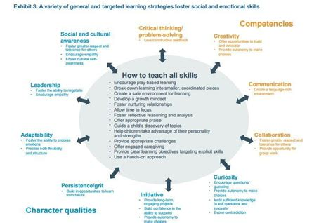 Pay To Do Leadership Report by What Are The 21st Century Skills Every Student Needs