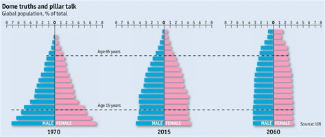 Histogram Of Age Mba by The World Reshaped