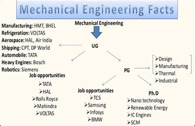 Best Mba Specialization After Mechanical Engineering by Career Opportunity After B Tech In Mechanical Engineering