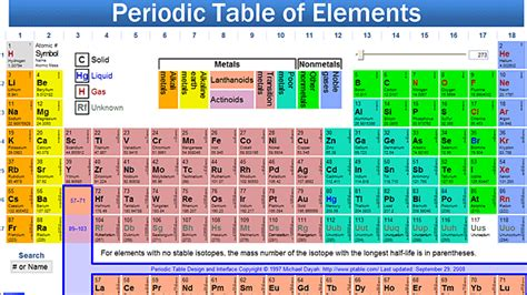 Detailed Periodic Table by Periodic Table Of Elements