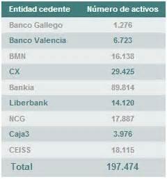 banco gallego inmobiliaria el banco malo pone a la venta una lia cartera de