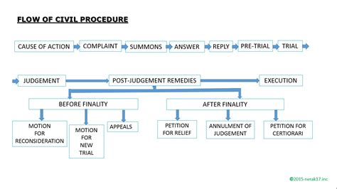 civil procedure flowchart civil procedure flowchart karenlustica17