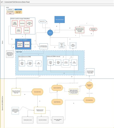 flow diagram microsoft flow diagram microsoft images how to guide and refrence