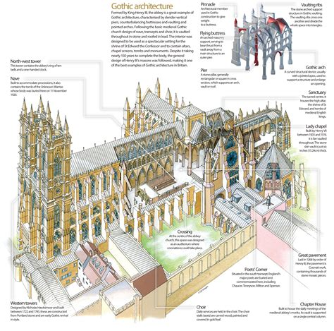 westminster abbey floor plan westminster abbey how it works magazine