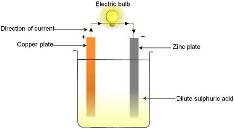voltaic cell diagram voltaic cell