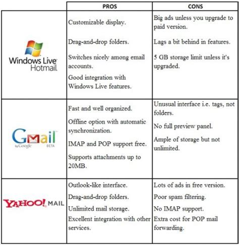 email yahoo gmail which is the best webmail windows live hotmail gmail or