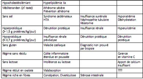 regime alimentare ipocalorico cours