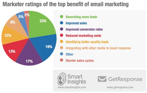 Email Marketing by Starting A Small Business Get Your Home Office Working