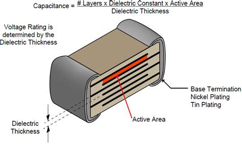 capacitor with dielectric material basics of ceramic chip capacitors