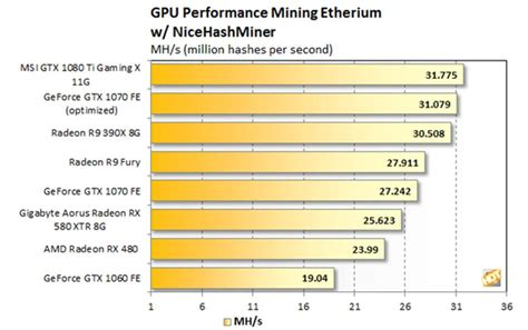 Ether Mining 1 Hashrate ether mining current gpu card hash rate chart steemit